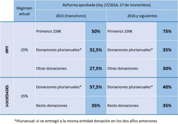 Fundega - Tabla fiscal
